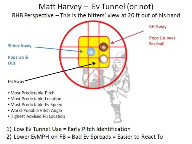 Matt Harvey 2018 Ev Tunnel Infographic