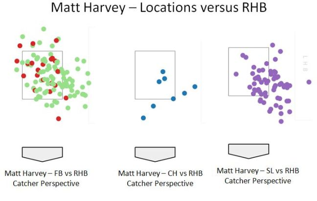 Matt Harvey 2018 Location vs RHB